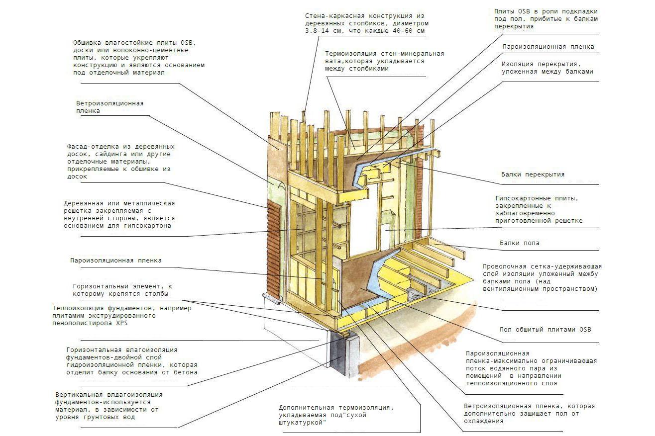 Схема каркасных стен деревянного дома